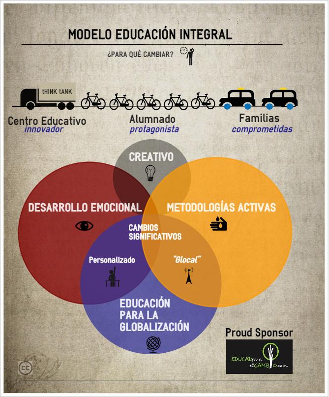 modelo educación integral, desarrollo emocional, glocal piensa en global actúa en local, educación para la globalización, creatividad, metodologías activas, alumnado protagonista, familias comprometidas, centro educativo innovador, educar para el cambio, educación en valores, educación personalizada, compromiso social, coaching educativo