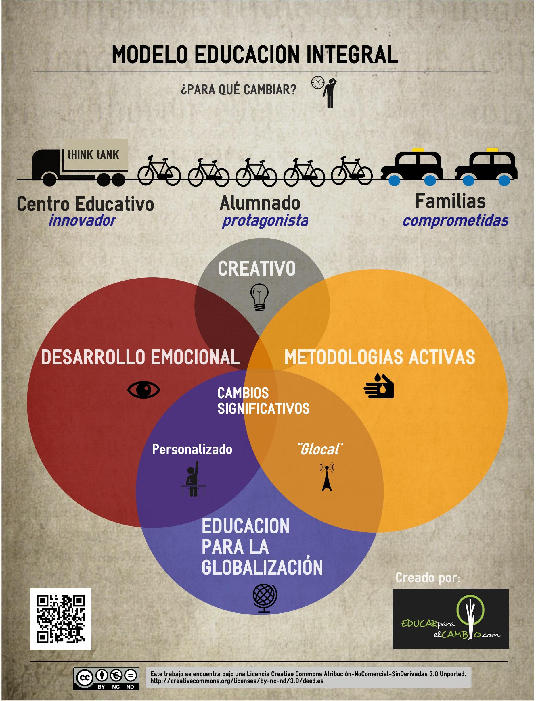 EDUCAR para el CAMBIO – Ideas para un nuevo modelo educativo y de ...