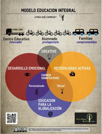 MODELO DE EDUCACIÓN INTEGRAL