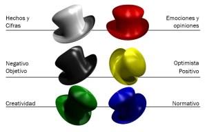 Six thinking hats by Edward de Bono.