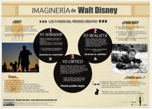 Imaginería de Walt Disney