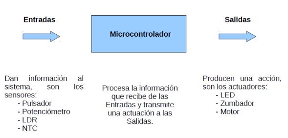 Procesamiento de infromación en electrónica