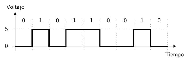 Señal digital (0/1) en Arduino.