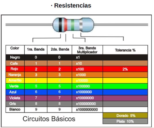 Tabla cálculo valores resistencias o resistores fijos.