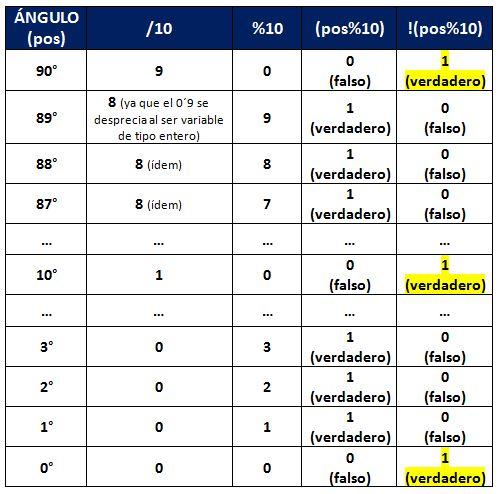 operadores-generales-con-arduino-tabla-algoritmo-pos10