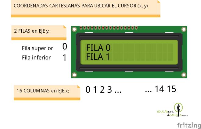 explicación coordenadas cartesianas pantalla LCD 16x2