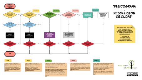 Diagrama de flujo para resolución de problemas o dudas