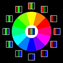 Círculo cromático RGB.