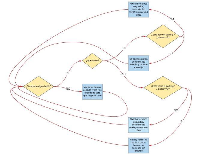 Flujograma o diagrama de flujo de parking domótico arduino