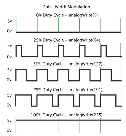 Pulse Width Modulation arduino