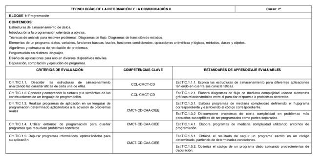 Bloque programación curriculo LOMCE TECNOLOGÍAS DE LA INFORMACIÓN Y LA COMUNICACIÓN I Y II