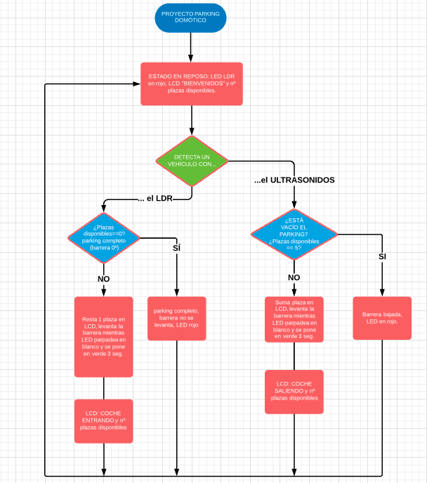Diagrama flujo parking domótico arduino 01