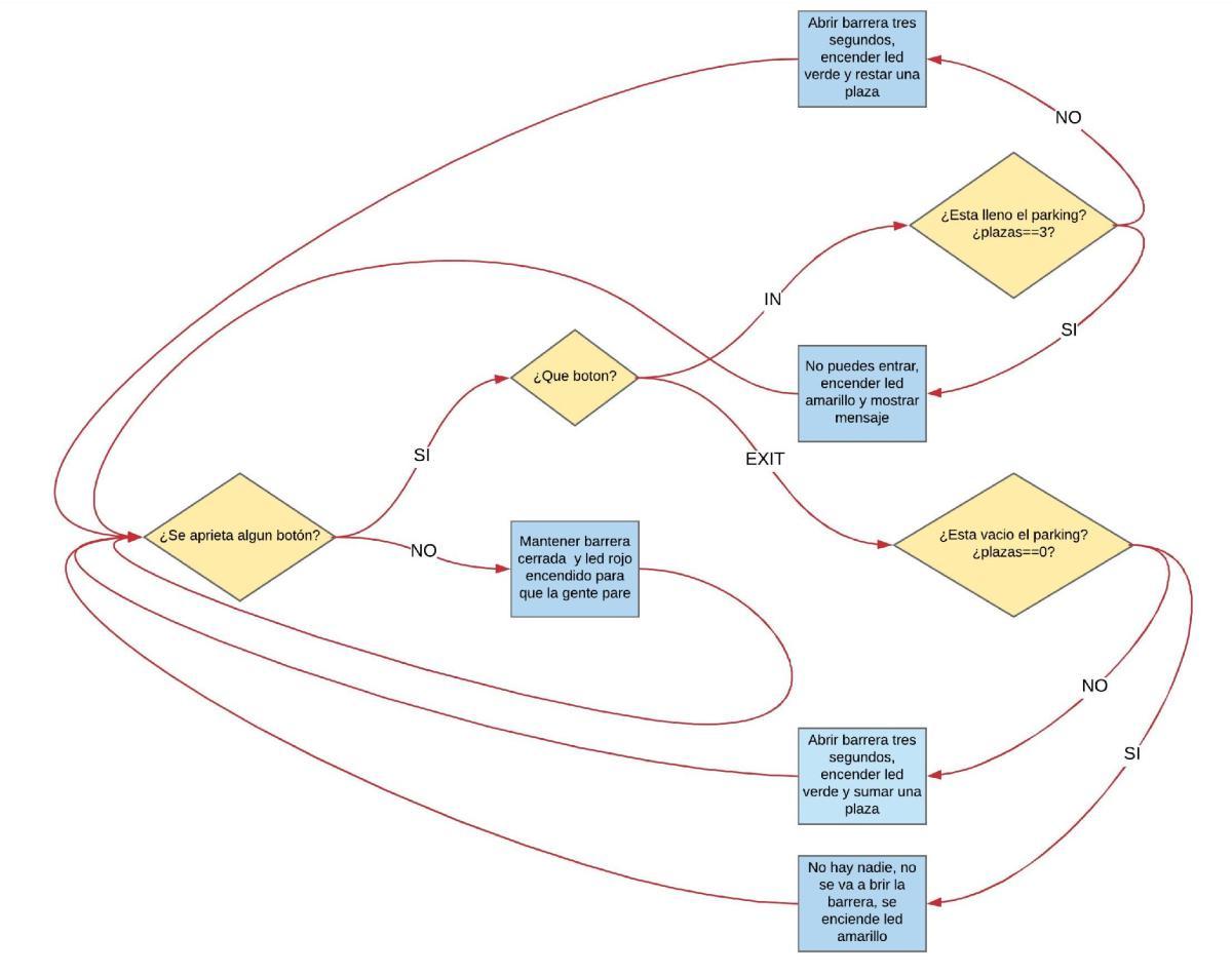Diagrama flujo parking domótico arduino 03