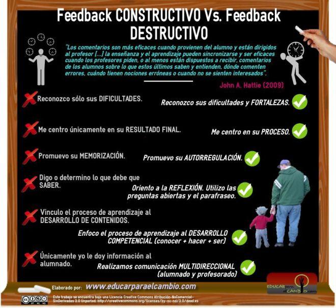 Feedback constructivo VS Feedback destructivo. Comentarios en la Evaluación formativa y continua.