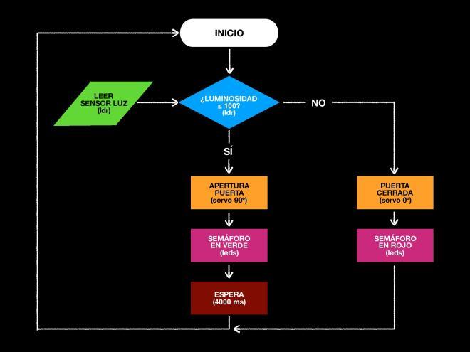 Flujograma Reto #4 Puerta automática - Bitbloq - LDR - Servo 180º - Leds