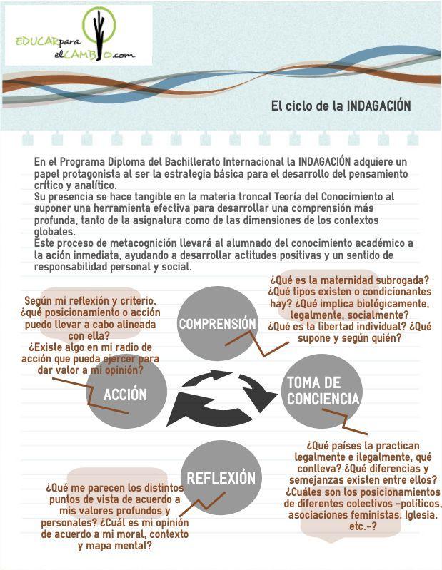 Ciclo de la indagación - Bachillerato Internacional PD IB