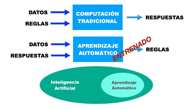 Aprendizaje Automático e Inteligencia Artificial